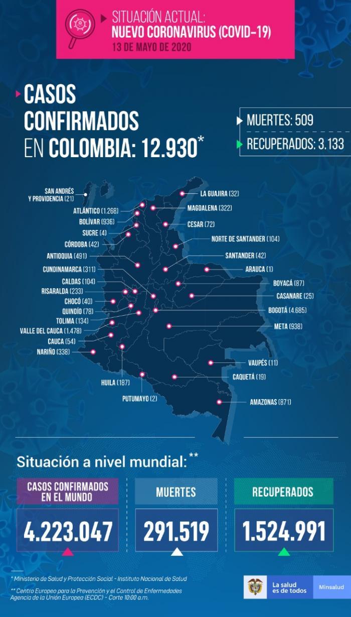 Casos de covid-19 en Colombia, ¡disparados! 2 27 mayo, 2020