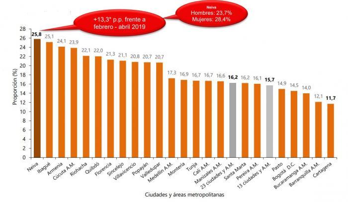 Neiva, la ciudad con más desempleo en el país 6 2 julio, 2020