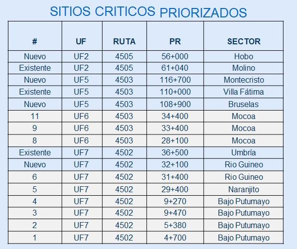 Vía Pitalito-Mocoa, vuelve y juega 8 22 junio, 2020