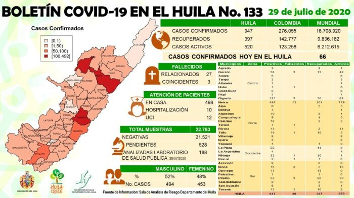 Huila registró 66 nuevos casos de coronavirus 2 9 agosto, 2020