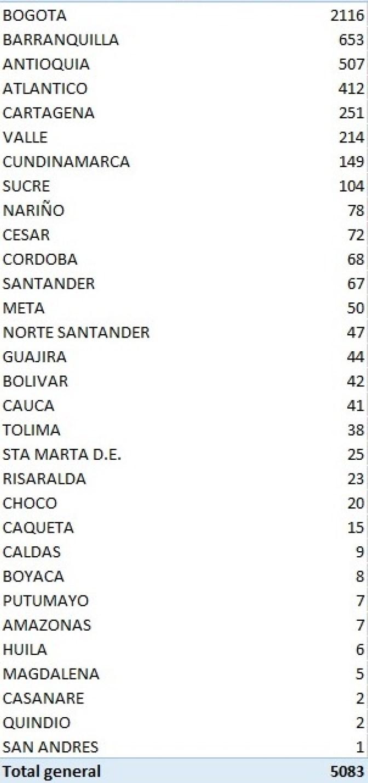 Colombia tiene 81.360 casos activos 2 10 agosto, 2020