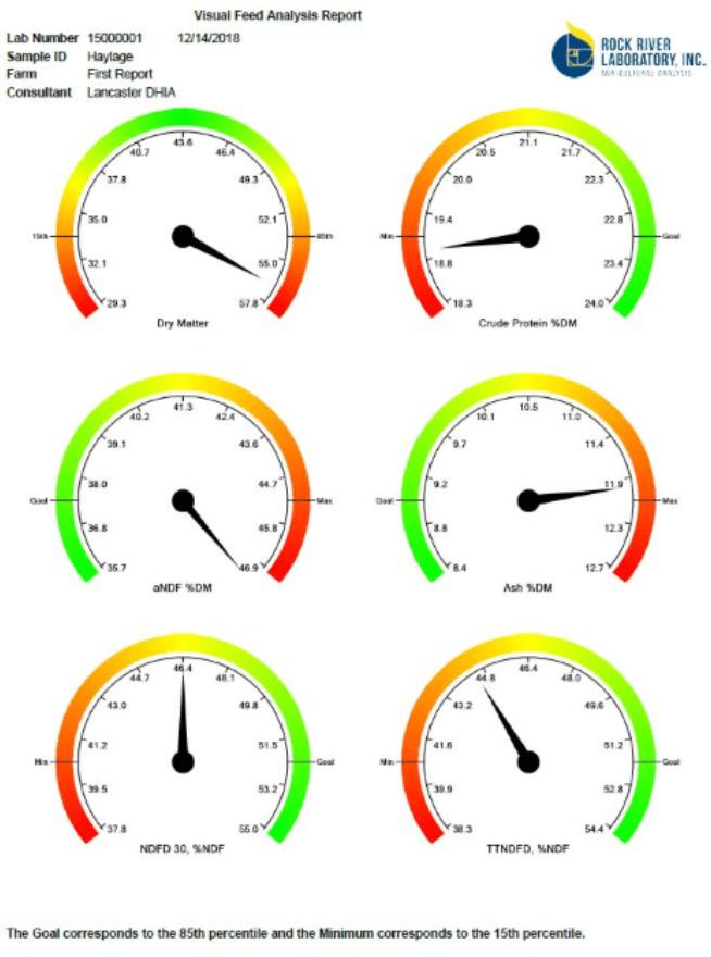 Forage Analysis Lab | Lancaster DHIA