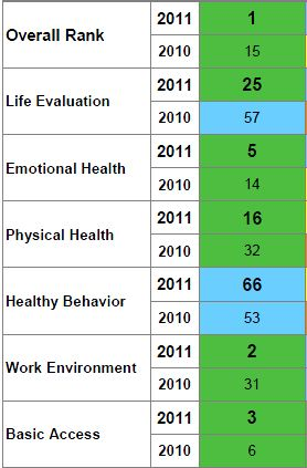Well-Being Index for Lancaster, PA