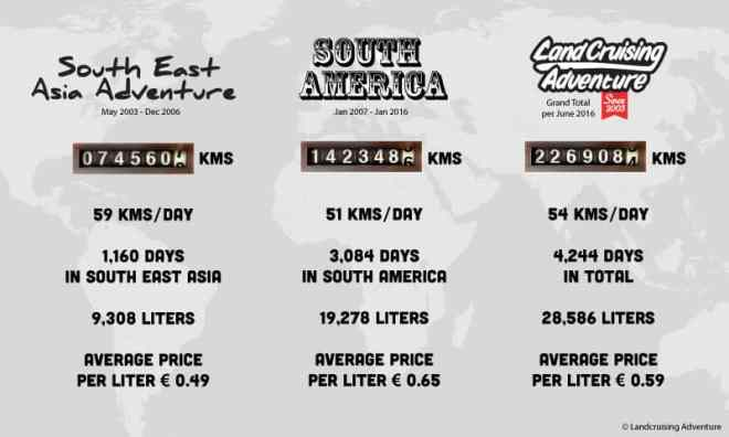 Facts & Figures Landcruising Adventure (©photocoen)