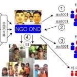 頑張るNGOがネットで募金を集めるにはどうすれば?