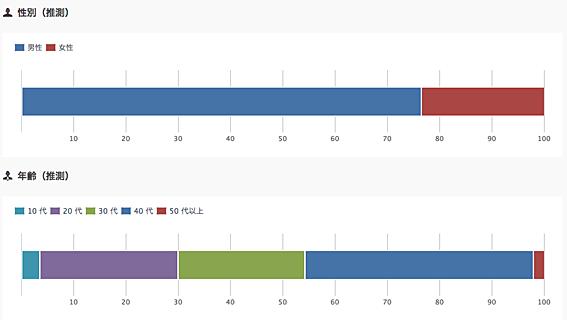 ランダーブルーのユーザー分析(2014年09月09日~2014年10月06日)   User Local スマートフォン解析