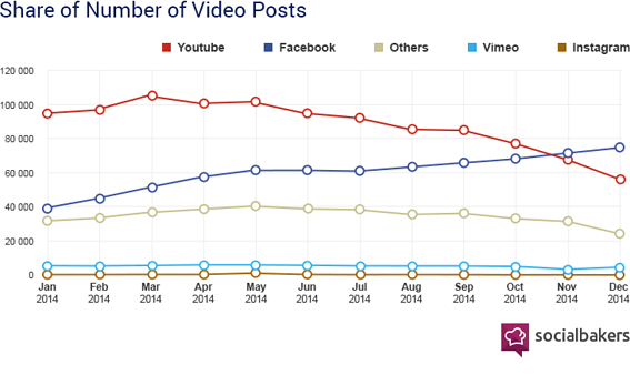 charts-share_numberofvideo