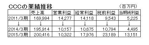 15.10.19CCCの業績推移-min