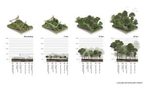 14Diagram « Landscape Architecture Platform | Landezine