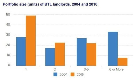 Do you fit the profile of an average buy to let landlord?