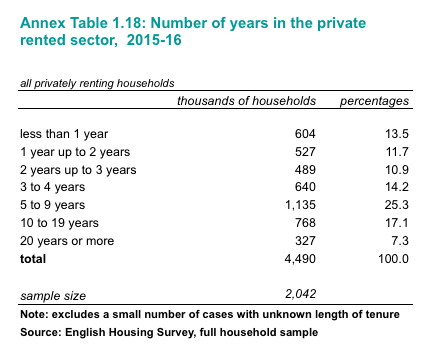 Length of time in private rented sector