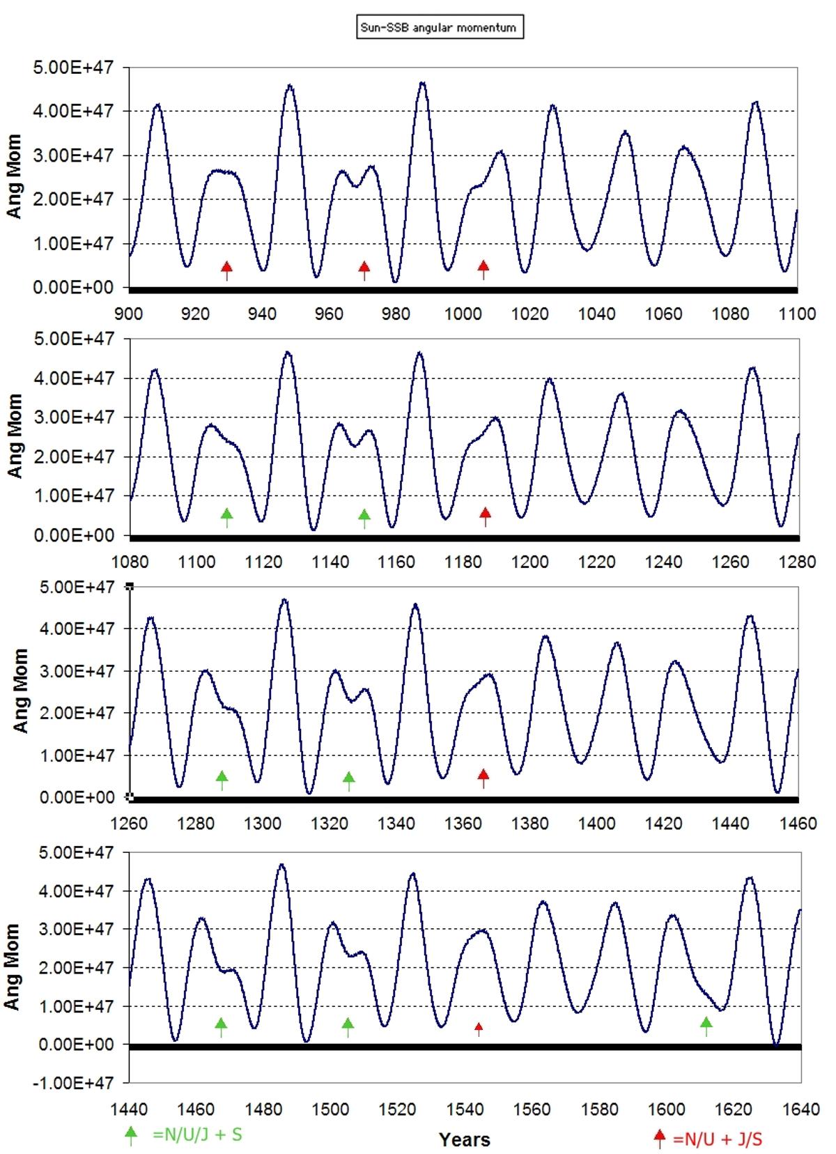 Sun - SSB angular momentum 900 to 1640 graph