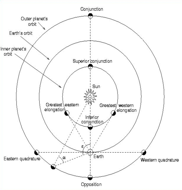 Sunspot Cycle Phasing With Conjunctions Of Jupiter And Inner Planets