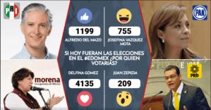 Resultados de encuesta online para gobernador del Estado de México