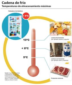 Cadena de frío. Seguridad alimentaria.