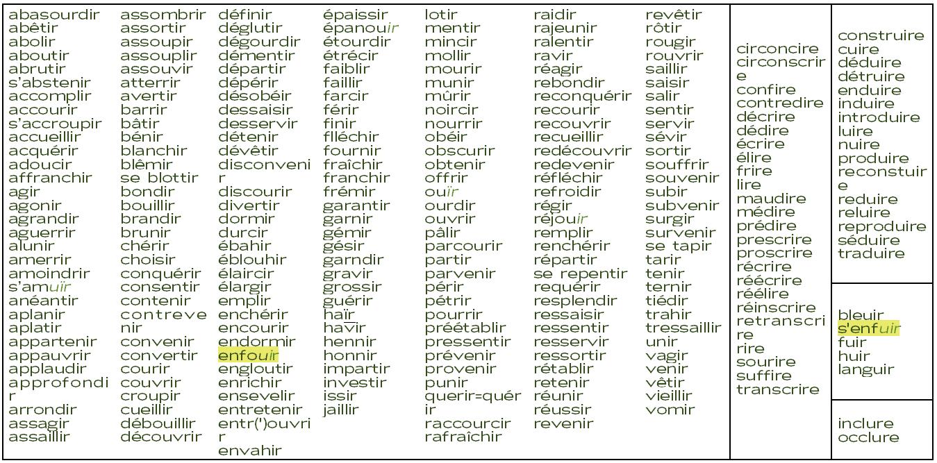 Revision Des Verbes Francais 2