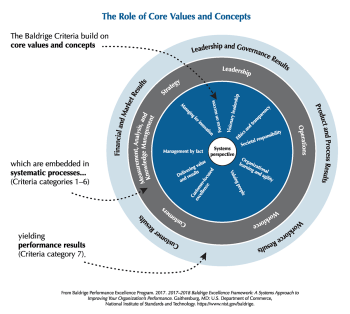 baldrige role of core values