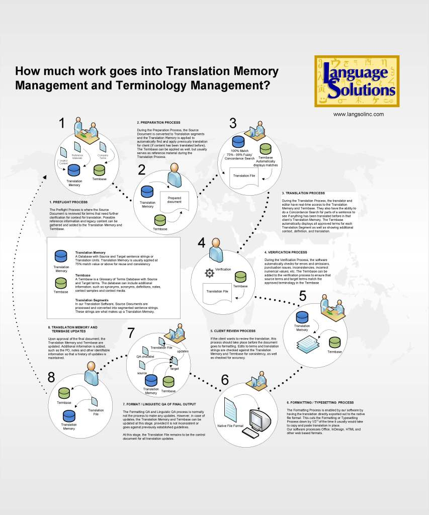 Workflow Image Showing Benefits Translation Memory and Terminology Management in translation