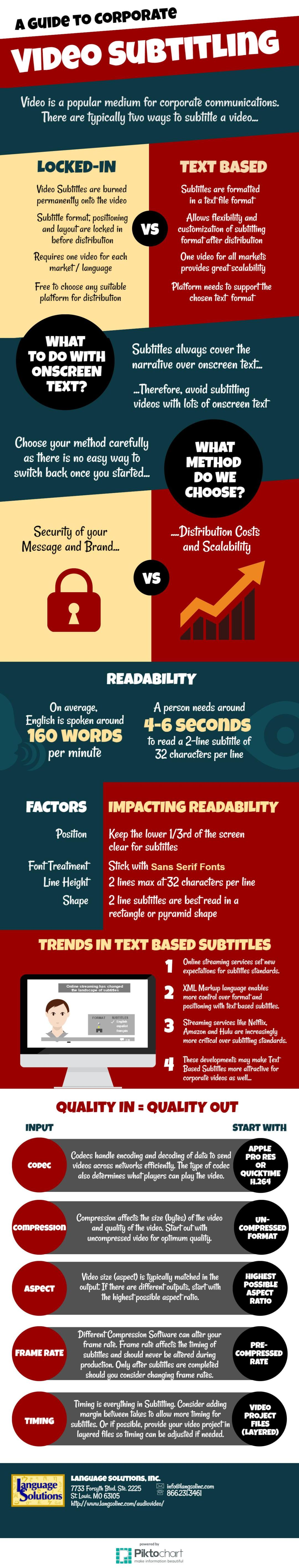 Infographic for Video Translation Services