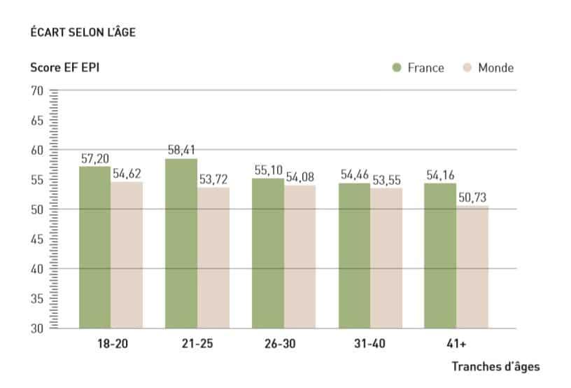 Niveau de compétence en anglais en France en fonction de l'âge