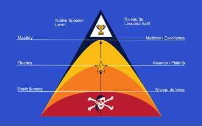 Les 4 niveaux de maîtrise d'une langue