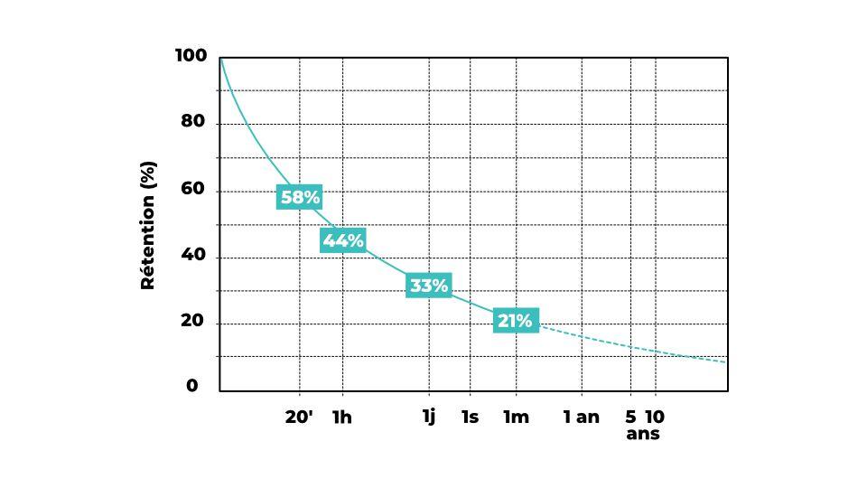 La courbe de l'oubli : résultats de l'étude d'Ebbinghaus