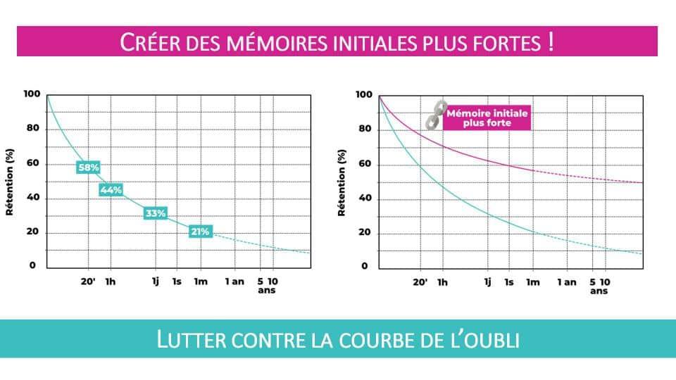 La première façon de lutter contre la courbe de l'oubli : créer des mémoires initiales plus fortes pour l'information que l'on cherche à retenir