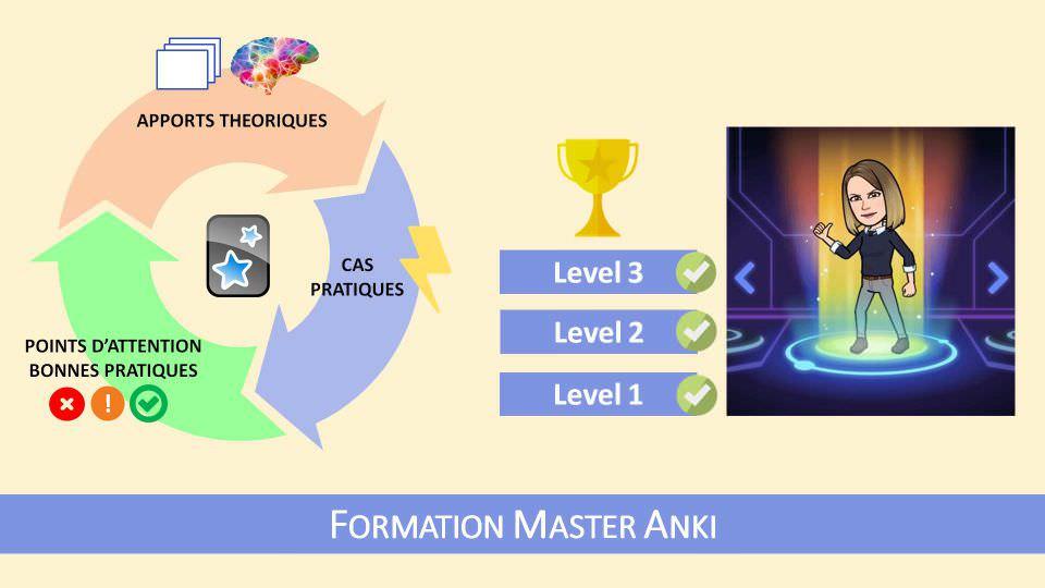 Une formation découpée en 3 niveaux progressifs avec apports théoriques, cas d'utilisation concrets et bonnes pratiques