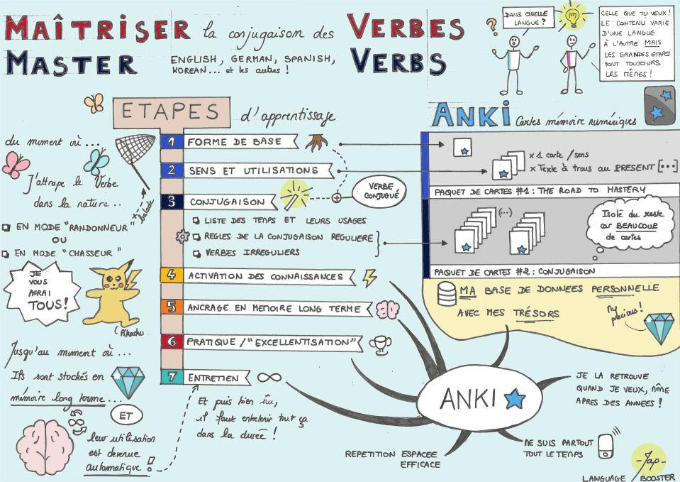 Maîtriser la conjugaison des verbes (dans n'importe quelle langue) : le processus complet
