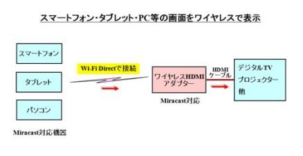 Miracastの使い方