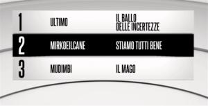 Foto classifica definitiva Sanremo 2018 Giovani
