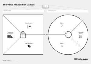 Value Proposition Design Canvas