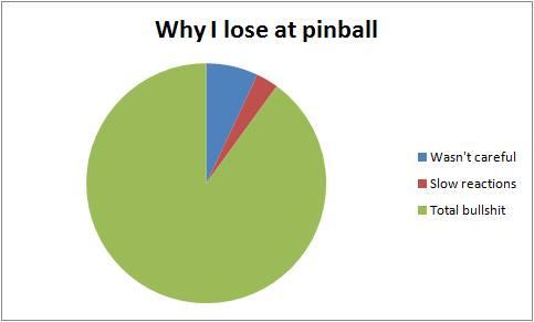 A pie chart explaining pinball loss.