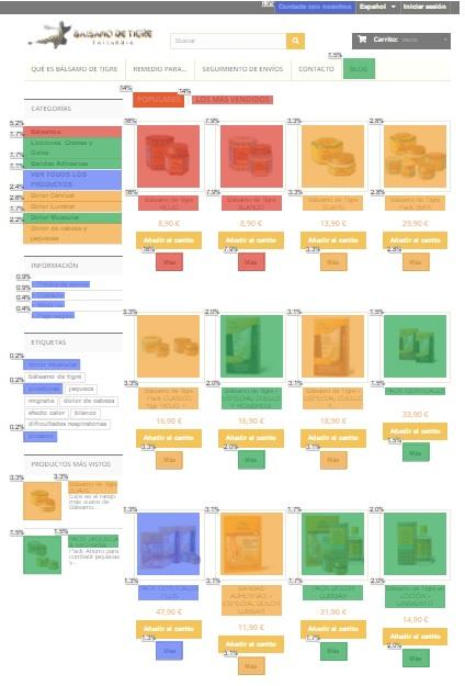 Zonas calientes de tienda online en Google Analytics