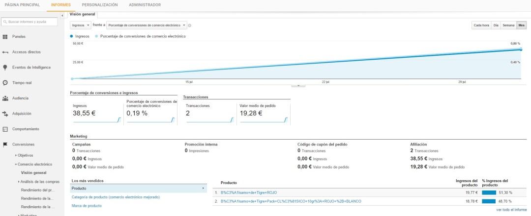Google Analytics Comercio Electronico Configurado correctamente