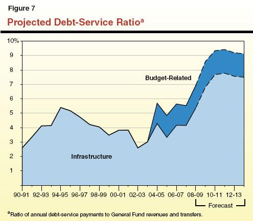 Projected Debt-Service Ratio
