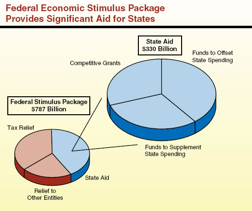 Federal Economic Stimulus Package Provides Significant Aid for States