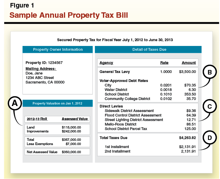Estate Tax House Bill