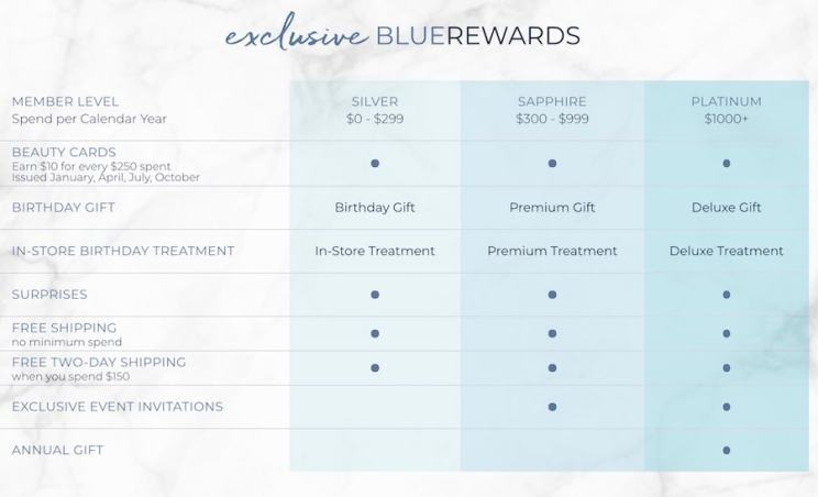 BlueRewards Program Benefits - Silver, Sapphire, Platinum