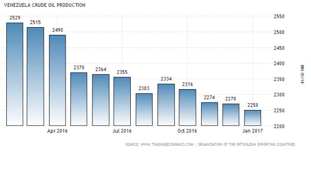 Vzla CrudeOilProduction