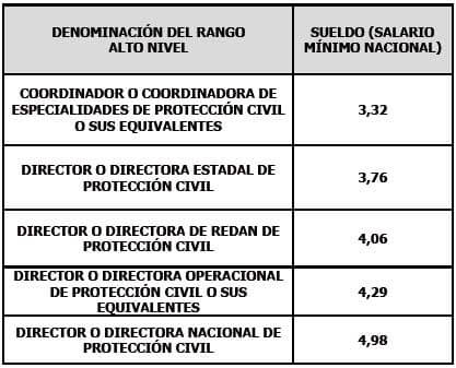 Sistema de Remuneraciones de Protección Civil 2