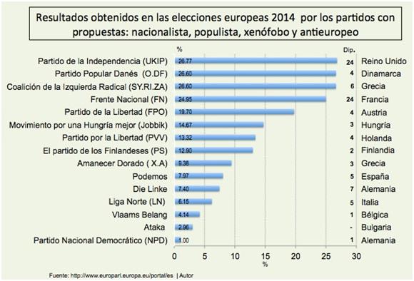 Resultados Elecciones europeas 2014