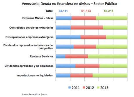 Vzla Deudanofinanciera 2013