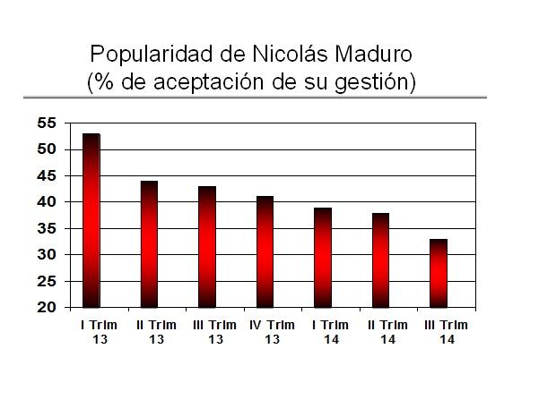 PopularidadMaduro