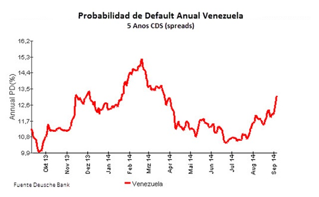 Vzla Probabilidas Anual de Default
