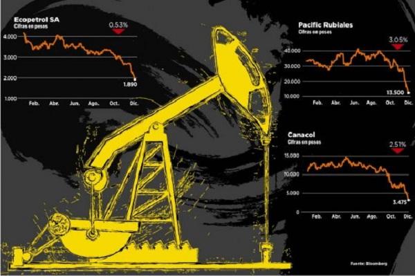 PetrolerasColombianas a la baja Dic2014