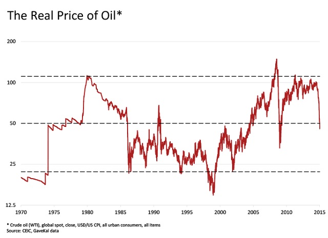 Petroleo Precios reales 1970 2015