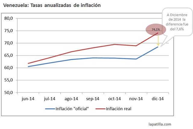 Inflacion Real vs Oficial 2014