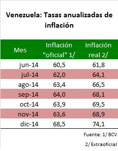 Vzla Inflacion Oficial vs Real 2014