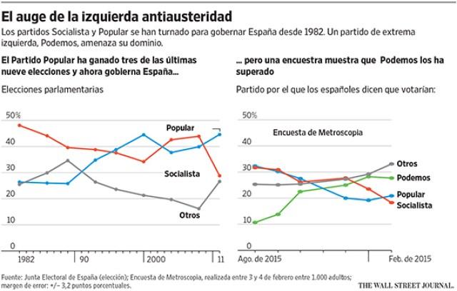 Podemos_WEB_CHART_022715